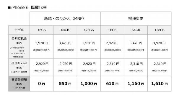 ソフトバンクiPhone6価格