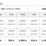 速報!ソフトバンクがiPhone6とiPhone6 Plusの価格を公開!