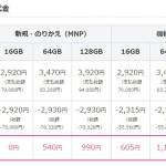 ソフトバンクがiPhone6/Plusの価格を値下げ!