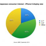 日本のユーザーはiPhone6の5.5インチを買う予定?