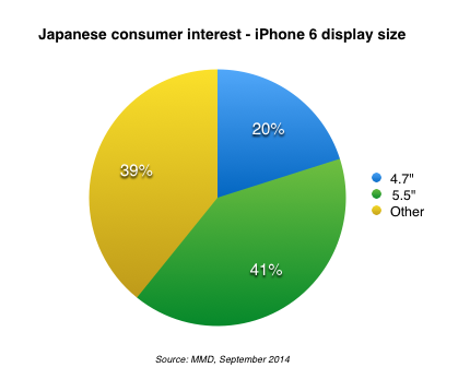 iphone6データ