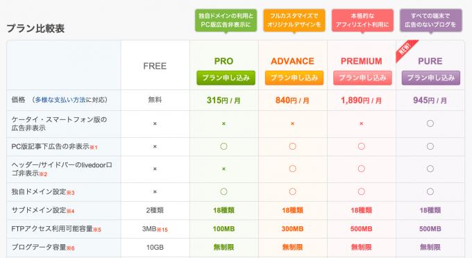livedoor Blog有料プラン