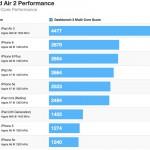 朗報!iPad Air 2はiPhone6よりもiPad Airよりも大幅に速い!