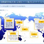 【改悪?】ANAの国際線特典航空券の利用条件が変わって凄い事に!