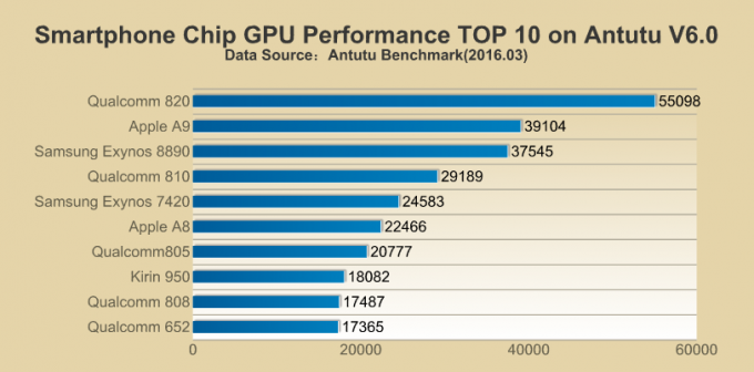 Antutu GPUベンチマーク